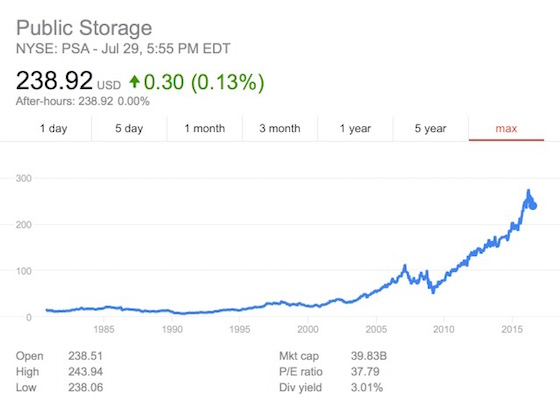 public storage stock graph
